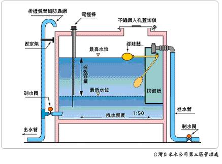 抽水机自动浮球开关接线图